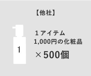 【他社の場合】1アイテム1,000円の化粧品×500個から製造可能